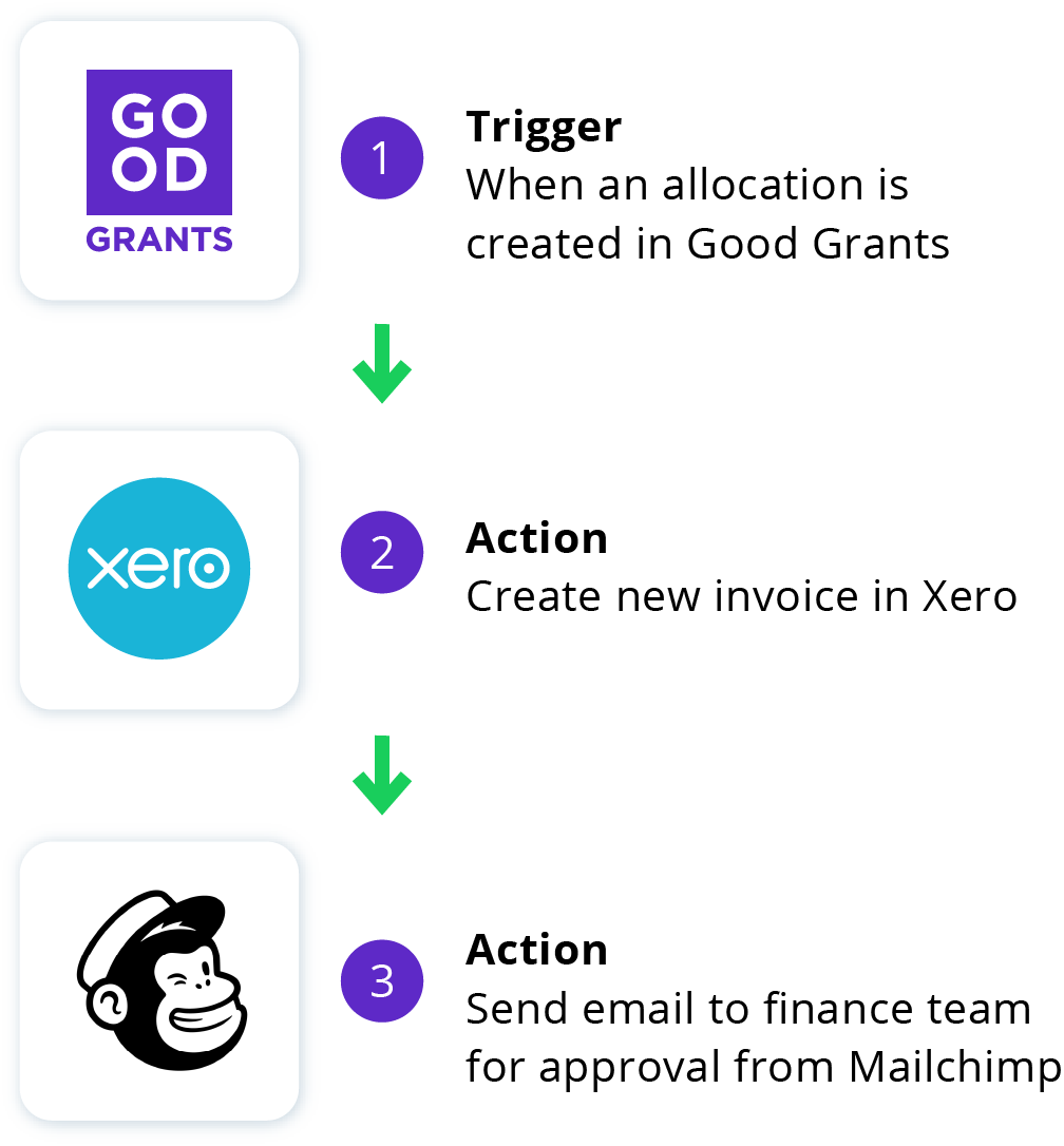 Integrate with Good Grants